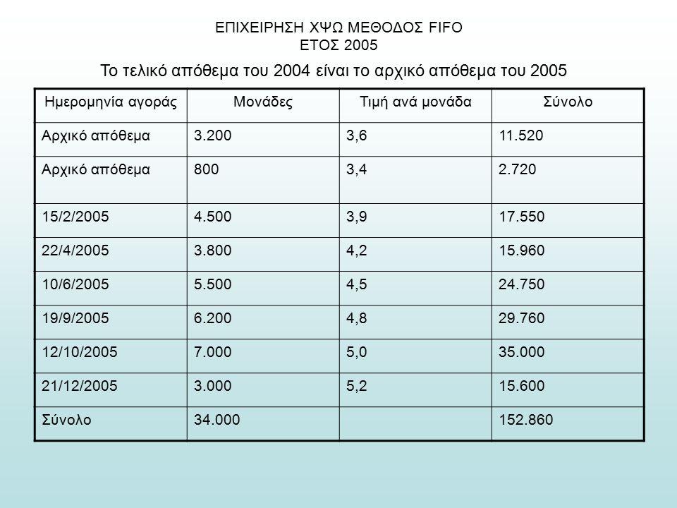 ΕΠΙΧΕΙΡΗΣΗ ΧΨΩ ΜΕΘΟΔΟΣ FIFO ΕΤΟΣ 2005 Το τελικό απόθεμα του 2004 είναι το αρχικό απόθεμα του 2005 Ημερομηνία αγοράςΜονάδεςΤιμή ανά μονάδαΣύνολο Αρχικό απόθεμα3.2003,611.520 Αρχικό απόθεμα8003,42.720 15/2/20054.5003,917.550 22/4/20053.8004,215.960 10/6/20055.5004,524.750 19/9/20056.2004,829.760 12/10/20057.0005,035.000 21/12/20053.0005,215.600 Σύνολο34.000152.860
