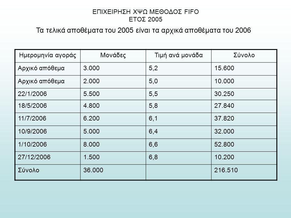 ΕΠΙΧΕΙΡΗΣΗ ΧΨΩ ΜΕΘΟΔΟΣ FIFO ΕΤΟΣ 2005 Τα τελικά αποθέματα του 2005 είναι τα αρχικά αποθέματα του 2006 Ημερομηνία αγοράςΜονάδεςΤιμή ανά μονάδαΣύνολο Αρχικό απόθεμα3.0005,215.600 Αρχικό απόθεμα2.0005,010.000 22/1/20065.5005,530.250 18/5/20064.8005,827.840 11/7/20066.2006,137.820 10/9/20065.0006,432.000 1/10/20068.0006,652.800 27/12/20061.5006,810.200 Σύνολο36.000216.510