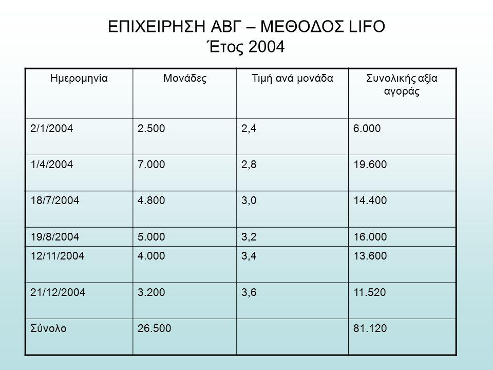 ΕΠΙΧΕΙΡΗΣΗ ΑΒΓ – ΜΕΘΟΔΟΣ LIFO Έτος 2004 ΗμερομηνίαΜονάδεςΤιμή ανά μονάδαΣυνολικής αξία αγοράς 2/1/20042.5002,46.000 1/4/20047.0002,819.600 18/7/20044.8003,014.400 19/8/20045.0003,216.000 12/11/20044.0003,413.600 21/12/20043.2003,611.520 Σύνολο26.50081.120
