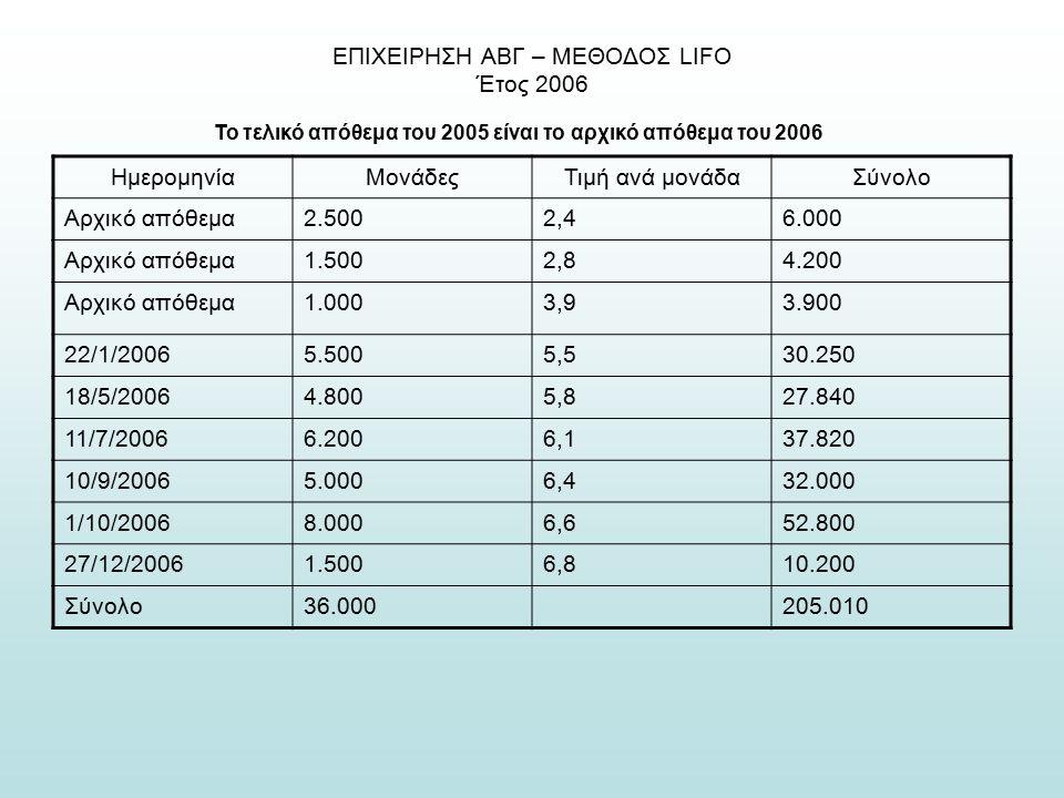 ΕΠΙΧΕΙΡΗΣΗ ΑΒΓ – ΜΕΘΟΔΟΣ LIFO Έτος 2006 Το τελικό απόθεμα του 2005 είναι το αρχικό απόθεμα του 2006 ΗμερομηνίαΜονάδεςΤιμή ανά μονάδαΣύνολο Αρχικό απόθεμα2.5002,46.000 Αρχικό απόθεμα1.5002,84.200 Αρχικό απόθεμα1.0003,93.900 22/1/20065.5005,530.250 18/5/20064.8005,827.840 11/7/20066.2006,137.820 10/9/20065.0006,432.000 1/10/20068.0006,652.800 27/12/20061.5006,810.200 Σύνολο36.000205.010