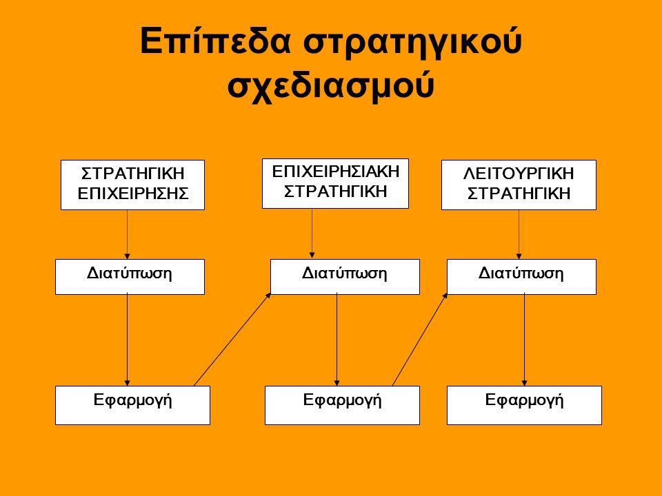 Επίπεδα στρατηγικού σχεδιασμού Διατύπωση ΣΤΡΑΤΗΓΙΚΗ ΕΠΙΧΕΙΡΗΣΗΣ Εφαρμογή ΕΠΙΧΕΙΡΗΣΙΑΚΗ ΣΤΡΑΤΗΓΙΚΗ ΛΕΙΤΟΥΡΓΙΚΗ ΣΤΡΑΤΗΓΙΚΗ Διατύπωση Εφαρμογή Διατύπωση