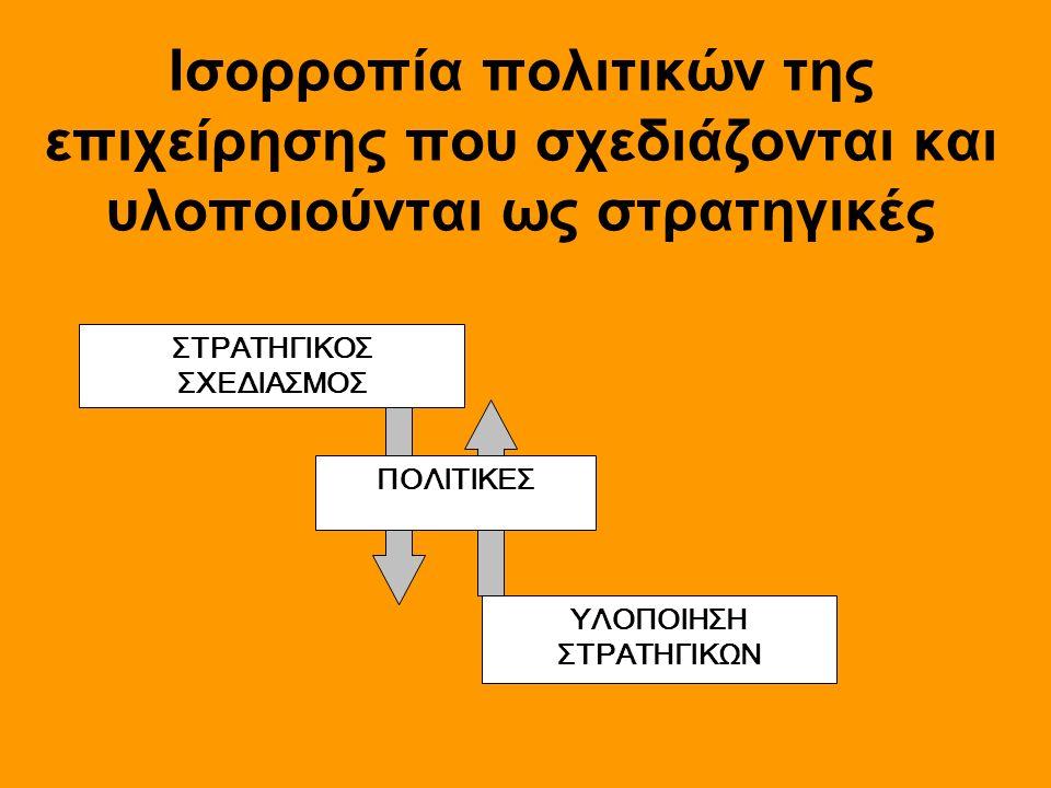 Ισορροπία πολιτικών της επιχείρησης που σχεδιάζονται και υλοποιούνται ως στρατηγικές ΣΤΡΑΤΗΓΙΚΟΣ ΣΧΕΔΙΑΣΜΟΣ ΥΛΟΠΟΙΗΣΗ ΣΤΡΑΤΗΓΙΚΩΝ ΠΟΛΙΤΙΚΕΣ