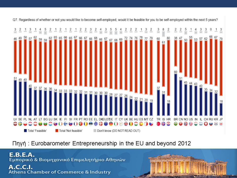 SELLING A SMALL BUSINESS AND SUCESSION PLANNING 18 Πηγή : Eurobarometer Entrepreneurship in the EU and beyond 2012