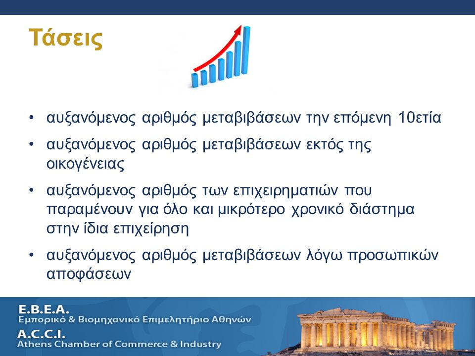 SELLING A SMALL BUSINESS AND SUCESSION PLANNING 21 Τάσεις αυξανόμενος αριθμός μεταβιβάσεων την επόμενη 10ετία αυξανόμενος αριθμός μεταβιβάσεων εκτός τ