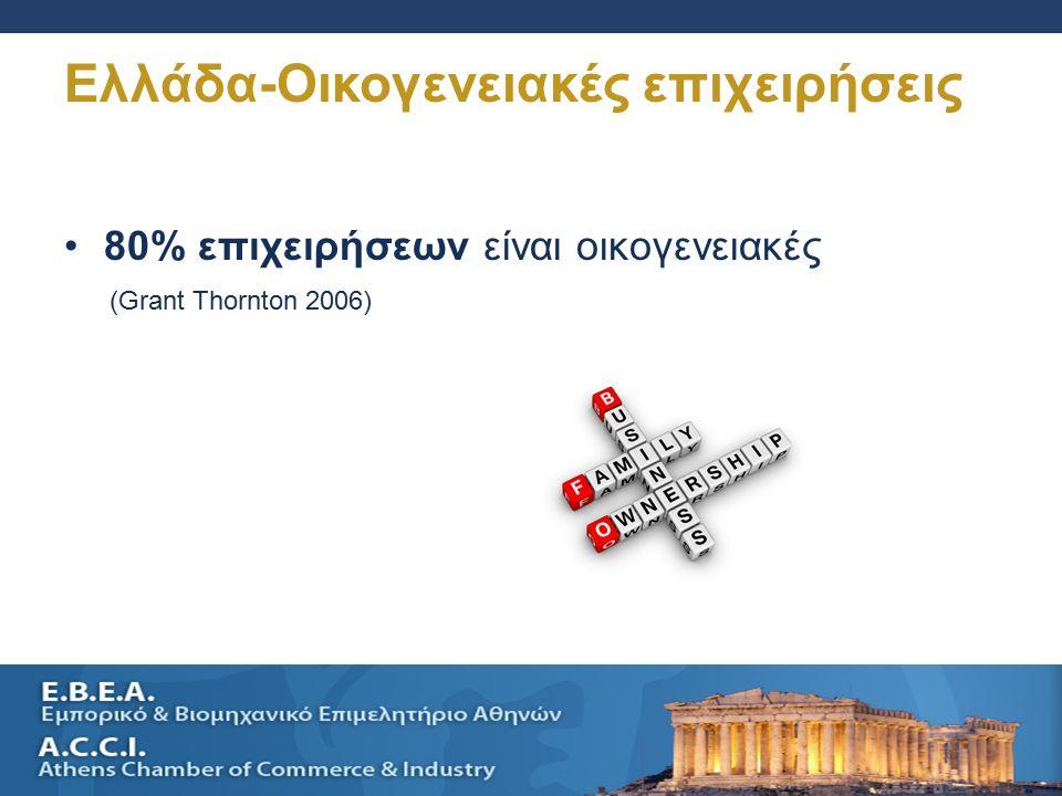 SELLING A SMALL BUSINESS AND SUCESSION PLANNING 28 Ελλάδα-Οικογενειακές επιχειρήσεις 80% επιχειρήσεων είναι οικογενειακές (Grant Thornton 2006)