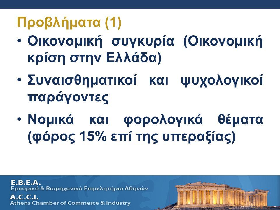 SELLING A SMALL BUSINESS AND SUCESSION PLANNING 34 Οικονομική συγκυρία (Οικονομική κρίση στην Ελλάδα) Συναισθηματικοί και ψυχολογικοί παράγοντες Νομικά και φορολογικά θέματα (φόρος 15% επί της υπεραξίας) Προβλήματα (1)