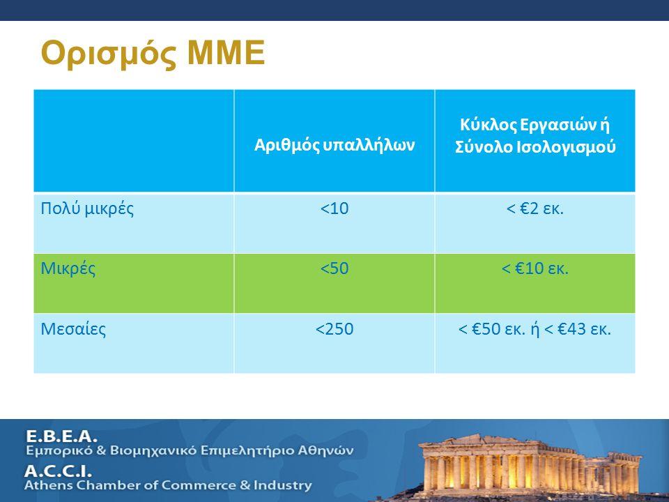 SELLING A SMALL BUSINESS AND SUCESSION PLANNING 4 Ορισμός MME Αριθμός υπαλλήλων Κύκλος Εργασιών ή Σύνολο Ισολογισμού Πολύ μικρές<10< €2 εκ.
