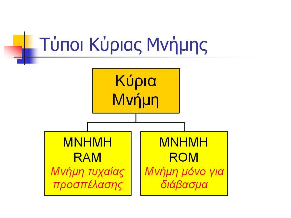 Η Kύρια Μνήμη Η Κύρια ή Κεντρική Μνήμη του υπολογιστή χρησιμοποιείται για προσωρινή αποθήκευση των δεδομένων που δίνουμε στον υπολογιστή να επεξεργαστεί.