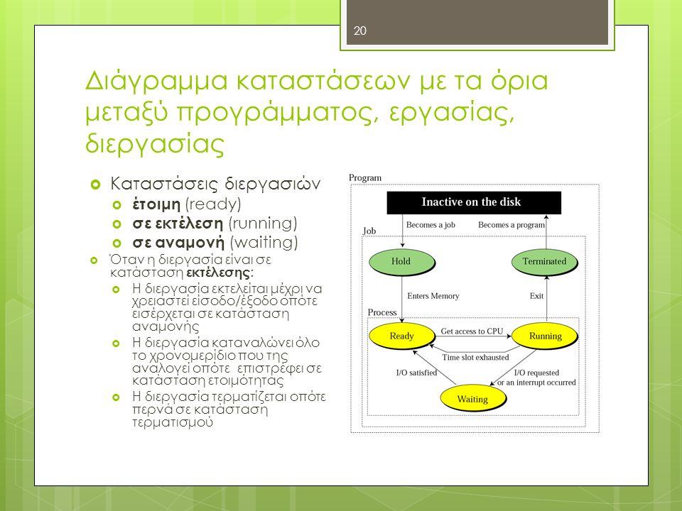 Διάγραμμα καταστάσεων με τα όρια μεταξύ προγράμματος, εργασίας, διεργασίας 20  Καταστάσεις διεργασιών  έτοιμη (ready)  σε εκτέλεση (running)  σε α
