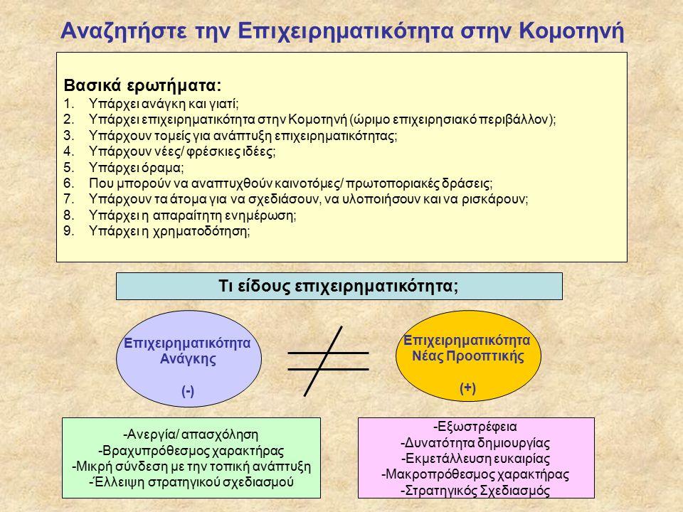 Αναζητήστε την Επιχειρηματικότητα στην Κομοτηνή Τι είδους επιχειρηματικότητα; Επιχειρηματικότητα Ανάγκης (-) Επιχειρηματικότητα Νέας Προοπτικής (+) Βασικά ερωτήματα: 1.Υπάρχει ανάγκη και γιατί; 2.Υπάρχει επιχειρηματικότητα στην Κομοτηνή (ώριμο επιχειρησιακό περιβάλλον); 3.Υπάρχουν τομείς για ανάπτυξη επιχειρηματικότητας; 4.Υπάρχουν νέες/ φρέσκιες ιδέες; 5.Υπάρχει όραμα; 6.Που μπορούν να αναπτυχθούν καινοτόμες/ πρωτοποριακές δράσεις; 7.Υπάρχουν τα άτομα για να σχεδιάσουν, να υλοποιήσουν και να ρισκάρουν; 8.Υπάρχει η απαραίτητη ενημέρωση; 9.Υπάρχει η χρηματοδότηση; -Ανεργία/ απασχόληση -Βραχυπρόθεσμος χαρακτήρας -Μικρή σύνδεση με την τοπική ανάπτυξη -Έλλειψη στρατηγικού σχεδιασμού -Εξωστρέφεια -Δυνατότητα δημιουργίας -Εκμετάλλευση ευκαιρίας -Μακροπρόθεσμος χαρακτήρας -Στρατηγικός Σχεδιασμός