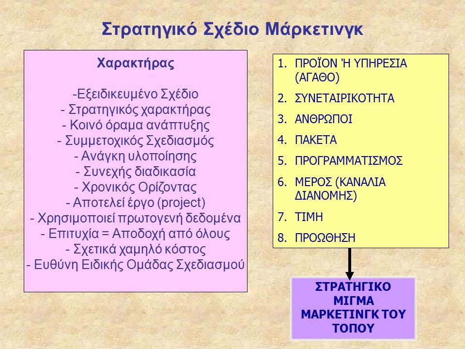 Στρατηγικό Σχέδιο Μάρκετινγκ Χαρακτήρας -Εξειδικευμένο Σχέδιο - Στρατηγικός χαρακτήρας - Κοινό όραμα ανάπτυξης - Συμμετοχικός Σχεδιασμός - Ανάγκη υλοποίησης - Συνεχής διαδικασία - Χρονικός Ορίζοντας - Αποτελεί έργο (project) - Χρησιμοποιεί πρωτογενή δεδομένα - Επιτυχία = Αποδοχή από όλους - Σχετικά χαμηλό κόστος - Ευθύνη Ειδικής Ομάδας Σχεδιασμού 1.ΠΡΟΪΟΝ Ή ΥΠΗΡΕΣΙΑ (ΑΓΑΘΟ) 2.ΣΥΝΕΤΑΙΡΙΚΟΤΗΤΑ 3.ΑΝΘΡΩΠΟΙ 4.ΠΑΚΕΤΑ 5.ΠΡΟΓΡΑΜΜΑΤΙΣΜΟΣ 6.ΜΕΡΟΣ (ΚΑΝΑΛΙΑ ΔΙΑΝΟΜΗΣ) 7.ΤΙΜΗ 8.ΠΡΟΩΘΗΣΗ ΣΤΡΑΤΗΓΙΚΟ ΜΙΓΜΑ ΜΑΡΚΕΤΙΝΓΚ ΤΟΥ ΤΟΠΟΥ