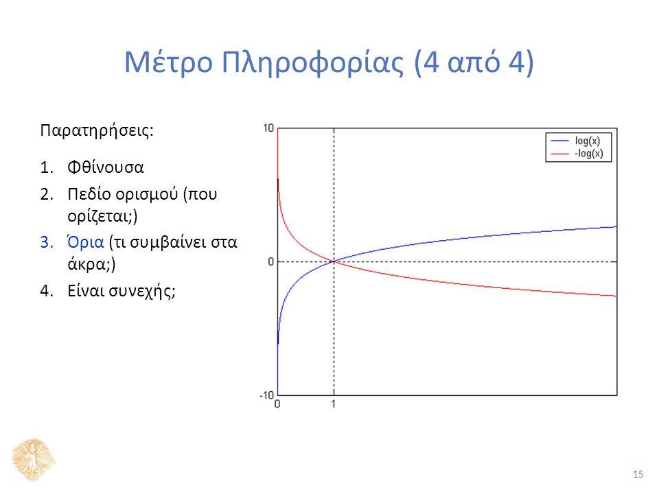 15 Μέτρο Πληροφορίας (4 από 4) Παρατηρήσεις: 1.Φθίνουσα 2.Πεδίο ορισμού (που ορίζεται;) 3.Όρια (τι συμβαίνει στα άκρα;) 4.Είναι συνεχής;