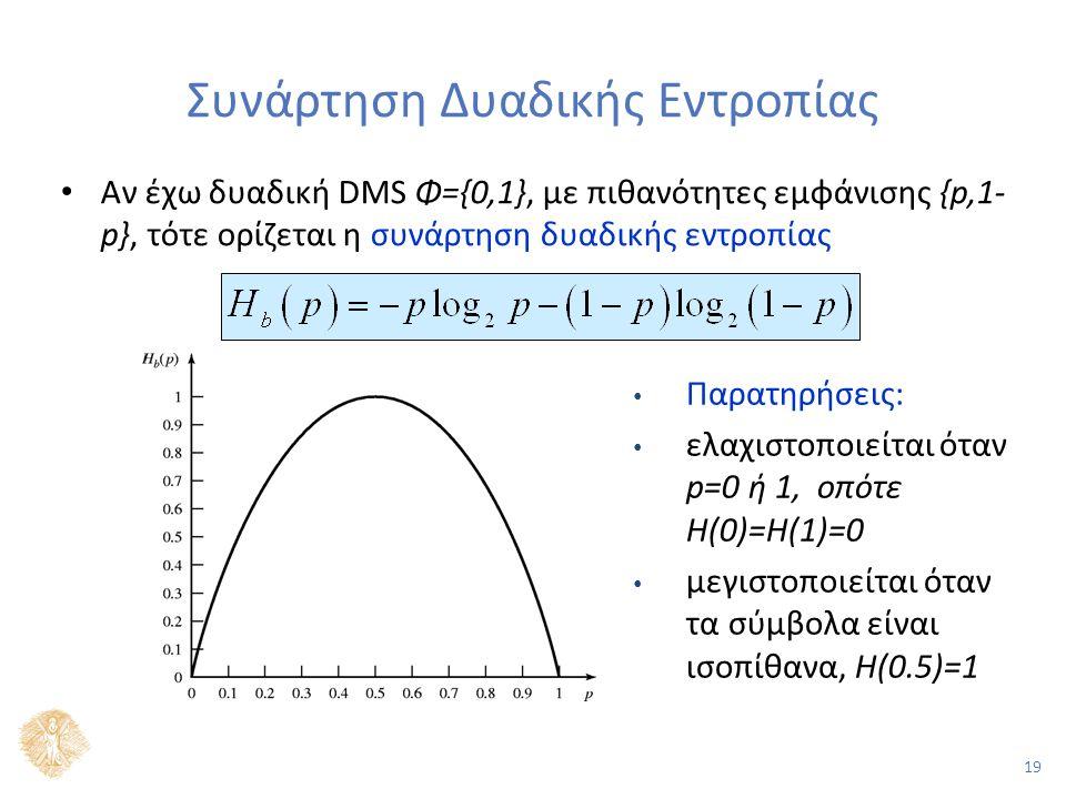 19 Συνάρτηση Δυαδικής Εντροπίας Αν έχω δυαδική DMS Φ={0,1}, με πιθανότητες εμφάνισης {p,1- p}, τότε ορίζεται η συνάρτηση δυαδικής εντροπίας Παρατηρήσεις: ελαχιστοποιείται όταν p=0 ή 1, οπότε Η(0)=Η(1)=0 μεγιστοποιείται όταν τα σύμβολα είναι ισοπίθανα, Η(0.5)=1