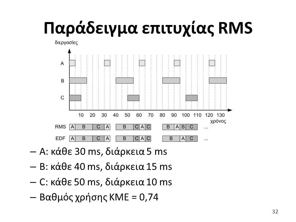 Παράδειγμα επιτυχίας RMS – Α: κάθε 30 ms, διάρκεια 5 ms – B: κάθε 40 ms, διάρκεια 15 ms – C: κάθε 50 ms, διάρκεια 10 ms – Βαθμός χρήσης ΚΜΕ = 0,74 32