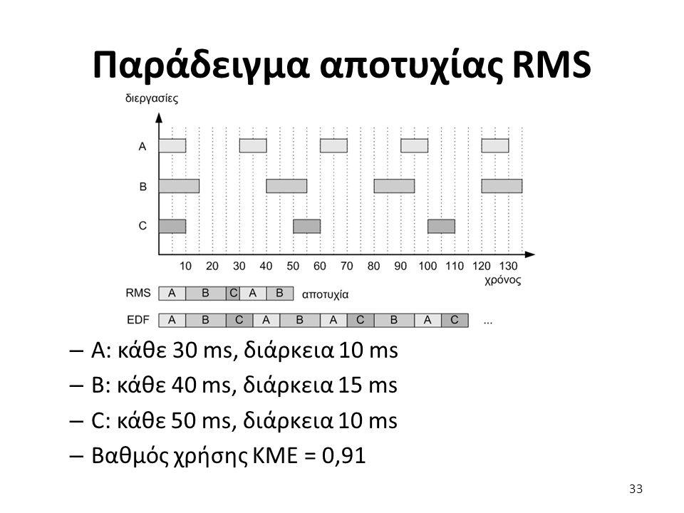 Παράδειγμα αποτυχίας RMS – Α: κάθε 30 ms, διάρκεια 10 ms – B: κάθε 40 ms, διάρκεια 15 ms – C: κάθε 50 ms, διάρκεια 10 ms – Βαθμός χρήσης ΚΜΕ = 0,91 33