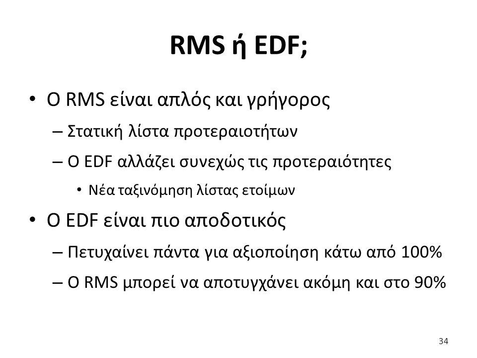 RMS ή EDF; Ο RMS είναι απλός και γρήγορος – Στατική λίστα προτεραιοτήτων – Ο EDF αλλάζει συνεχώς τις προτεραιότητες Νέα ταξινόμηση λίστας ετοίμων Ο EDF είναι πιο αποδοτικός – Πετυχαίνει πάντα για αξιοποίηση κάτω από 100% – Ο RMS μπορεί να αποτυγχάνει ακόμη και στο 90% 34
