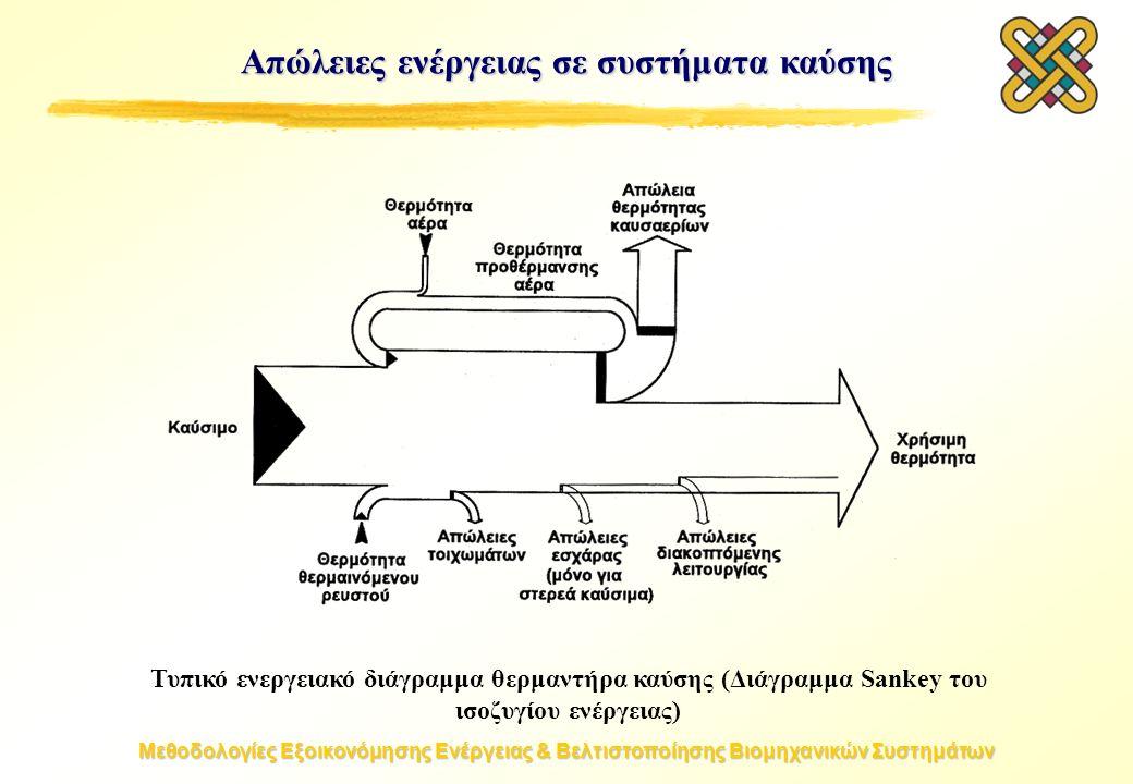 Μεθοδολογίες Εξοικονόμησης Ενέργειας & Βελτιστοποίησης Βιομηχανικών Συστημάτων Απώλειες ενέργειας σε συστήματα καύσης Τυπικό ενεργειακό διάγραμμα θερμαντήρα καύσης (Διάγραμμα Sankey του ισοζυγίου ενέργειας)