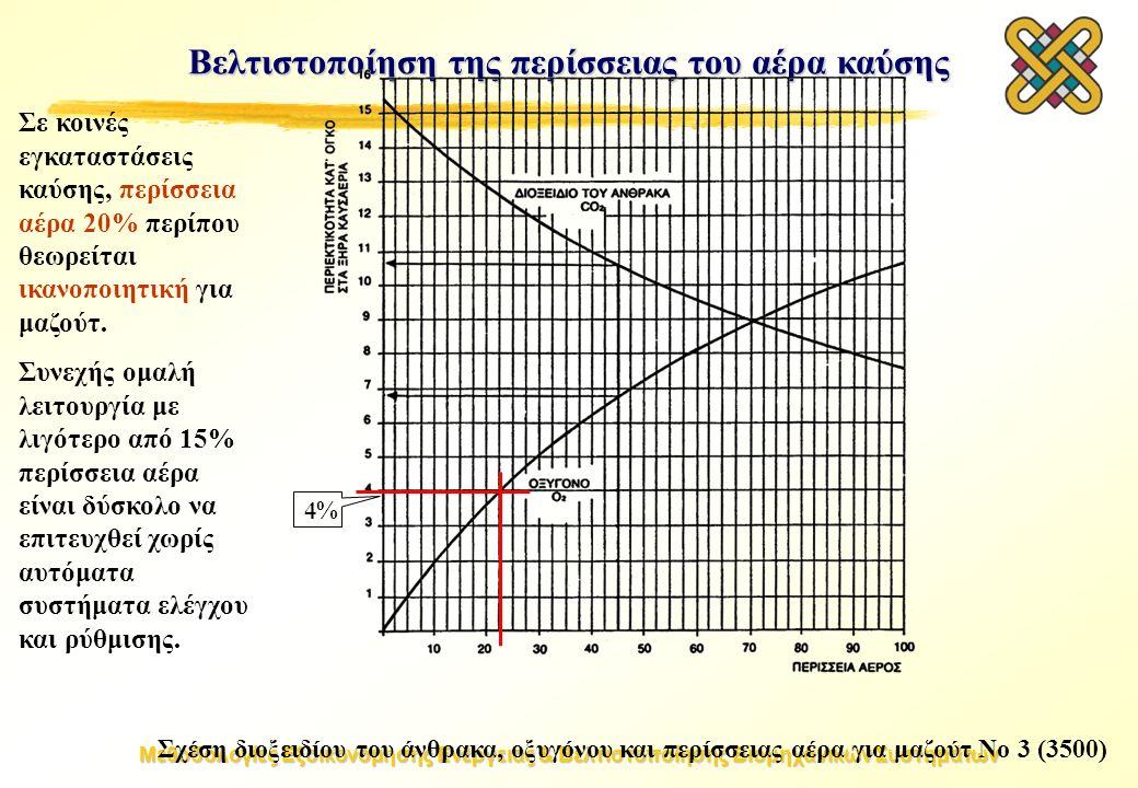 Μεθοδολογίες Εξοικονόμησης Ενέργειας & Βελτιστοποίησης Βιομηχανικών Συστημάτων Βελτιστοποίηση της περίσσειας του αέρα καύσης Σχέση διοξειδίου του άνθρακα, οξυγόνου και περίσσειας αέρα για μαζούτ Νο 3 (3500) Σε κοινές εγκαταστάσεις καύσης, περίσσεια αέρα 20% περίπου θεωρείται ικανοποιητική για μαζούτ.