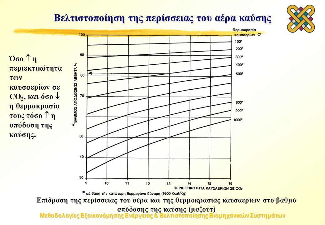 Μεθοδολογίες Εξοικονόμησης Ενέργειας & Βελτιστοποίησης Βιομηχανικών Συστημάτων Βελτιστοποίηση της περίσσειας του αέρα καύσης Επίδραση της περίσσειας του αέρα και της θερμοκρασίας καυσαερίων στο βαθμό απόδοσης της καύσης (μαζούτ) Όσο  η περιεκτικότητα των καυσαερίων σε CO 2, και όσο  η θερμοκρασία τους τόσο  η απόδοση της καύσης.