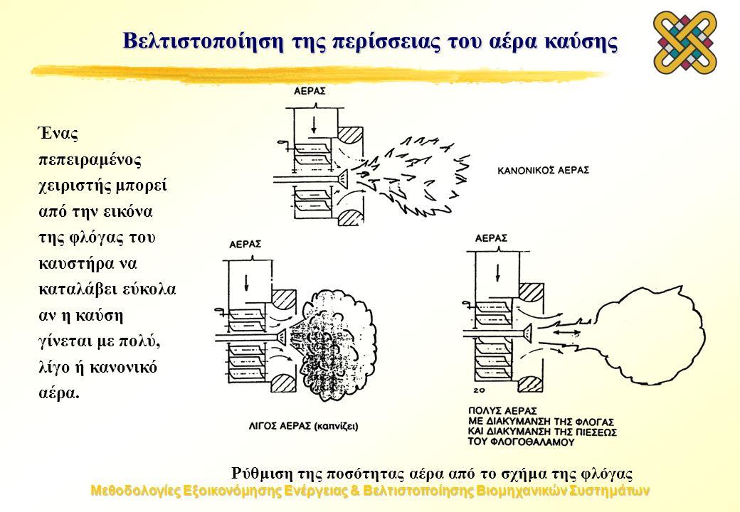 Μεθοδολογίες Εξοικονόμησης Ενέργειας & Βελτιστοποίησης Βιομηχανικών Συστημάτων Βελτιστοποίηση της περίσσειας του αέρα καύσης Ρύθμιση της ποσότητας αέρα από το σχήμα της φλόγας Ένας πεπειραμένος χειριστής μπορεί από την εικόνα της φλόγας του καυστήρα να καταλάβει εύκολα αν η καύση γίνεται με πολύ, λίγο ή κανονικό αέρα.