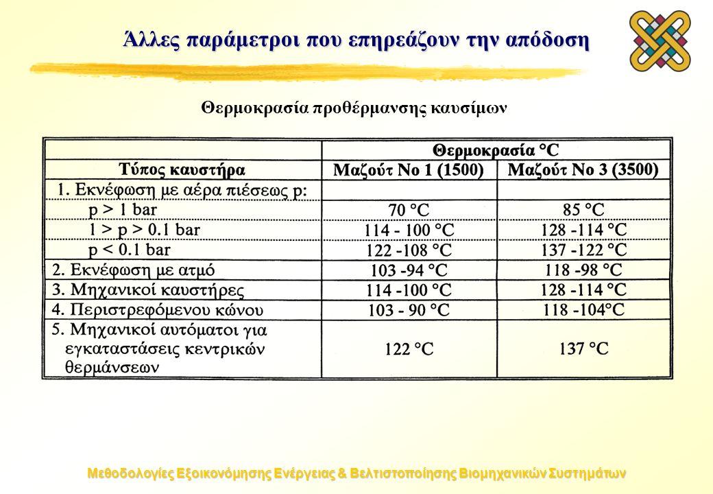 Μεθοδολογίες Εξοικονόμησης Ενέργειας & Βελτιστοποίησης Βιομηχανικών Συστημάτων Άλλες παράμετροι που επηρεάζουν την απόδοση Θερμοκρασία προθέρμανσης καυσίμων