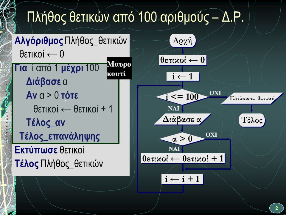 2 Αρχή i ← 1 θετικοί ← 0 Τέλος Εκτύπωσε θετικοί ΝΑΙ θετικοί ← θετικοί + 1 i <= 100 OXI Διάβασε α OXI ΝΑΙ i ← i + 1 α > 0 Αλγόριθμος Πλήθος_θετικών θετικοί ← 0 Για i από 1 μέχρι 100 Διάβασε α Αν α > 0 τότε θετικοί ← θετικοί + 1 Τέλος_αν Τέλος_επανάληψης Εκτύπωσε θετικοί Τέλος Πλήθος_θετικών Πλήθος θετικών από 100 αριθμούς – Δ.Ρ.