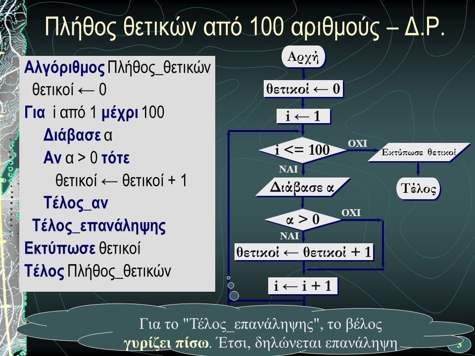 4 Ροή εκτέλεσης αλγορίθμου ΝΑΙ Αρχή θετικοί ← θετικοί + 1 i ← 1 i <= 100 OXI Διάβασε α OXI ΝΑΙ θετικοί ← 0 i ← i + 1 Τέλος Εκτύπωσε θετικοί α > 0 Αλγόριθμος Πλήθος_θετικών θετικοί ← 0 Για i από 1 μέχρι 100 Διάβασε α Αν α > 0 τότε θετικοί ← θετικοί + 1 Τέλος_αν Τέλος_επανάληψης Εκτύπωσε θετικοί Τέλος Πλήθος_θετικών
