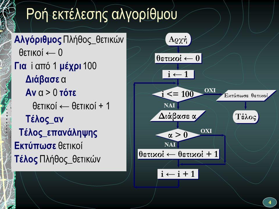 5 Ροή εκτέλεσης αλγορίθμου ΝΑΙ Αρχή θετικοί ← θετικοί + 1 i ← 1 i <= 100 OXI Διάβασε α OXI ΝΑΙ θετικοί ← 0 i ← i + 1 Τέλος Εκτύπωσε θετικοί α > 0 Αλγόριθμος Πλήθος_θετικών θετικοί ← 0 Για i από 1 μέχρι 100 Διάβασε α Αν α > 0 τότε θετικοί ← θετικοί + 1 Τέλος_αν Τέλος_επανάληψης Εκτύπωσε θετικοί Τέλος Πλήθος_θετικών