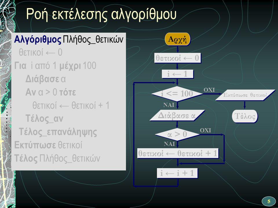 26 Συμπεράσματα Η δομή επανάληψης Για χρησιμοποιείται στην περίπτωση που είναι εξαρχής γνωστό το πλήθος των επαναλήψεων Στην περίπτωση που δεν ισχύει αυτό; Θα χρησιμοποιήσουμε την δομή Όσο…επανάλαβε …ή την δομή Αρχή_επανάληψης…Μέχρις_ότου