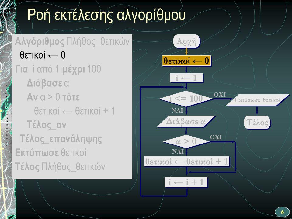 6 Ροή εκτέλεσης αλγορίθμου ΝΑΙ Αρχή θετικοί ← θετικοί + 1 i ← 1 i <= 100 OXI Διάβασε α OXI ΝΑΙ θετικοί ← 0 i ← i + 1 Τέλος Εκτύπωσε θετικοί α > 0 θετικοί ← 0 Αλγόριθμος Πλήθος_θετικών θετικοί ← 0 Για i από 1 μέχρι 100 Διάβασε α Αν α > 0 τότε θετικοί ← θετικοί + 1 Τέλος_αν Τέλος_επανάληψης Εκτύπωσε θετικοί Τέλος Πλήθος_θετικών