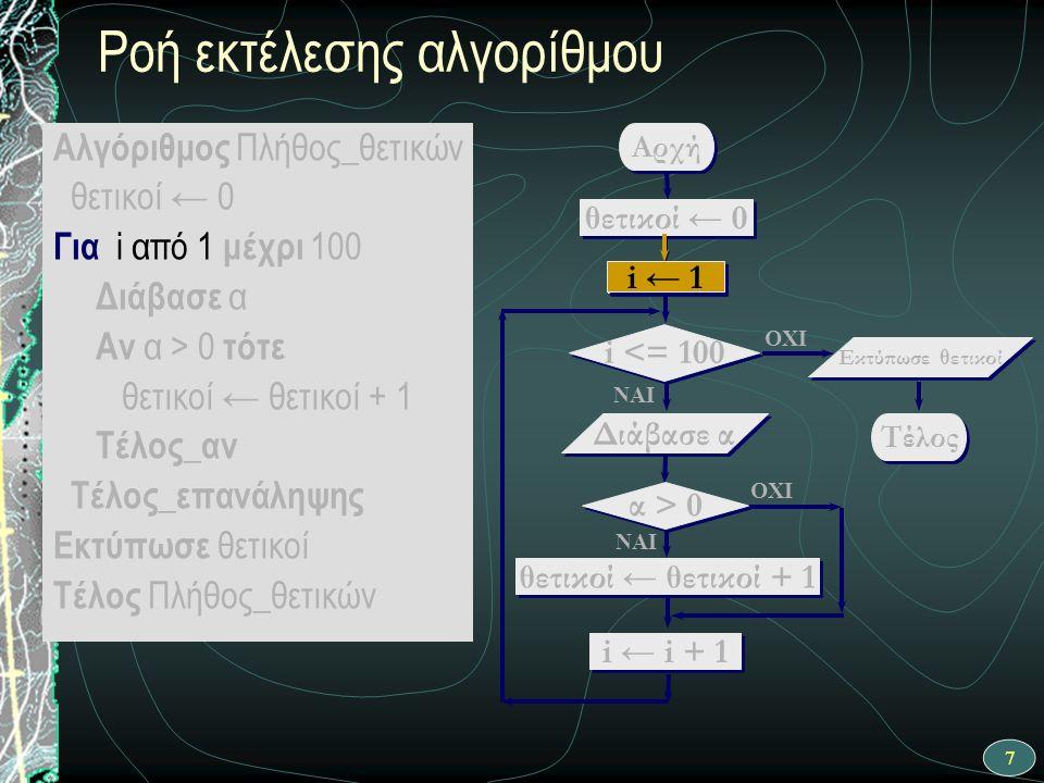18 ΝΑΙ Αρχή θετικοί ← θετικοί + 1 i ← 1 i <= 100 OXI Διάβασε α OXI ΝΑΙ θετικοί ← 0 i ← i + 1 Τέλος Εκτύπωσε θετικοί α > 0 Ροή εκτέλεσης αλγορίθμου - 3 η επανάληψη α > 0 Αλγόριθμος Πλήθος_θετικών θετικοί ← 0 Για i από 1 μέχρι 100 Διάβασε α Αν α > 0 τότε θετικοί ← θετικοί + 1 Τέλος_αν Τέλος_επανάληψης Εκτύπωσε θετικοί Τέλος Πλήθος_θετικών