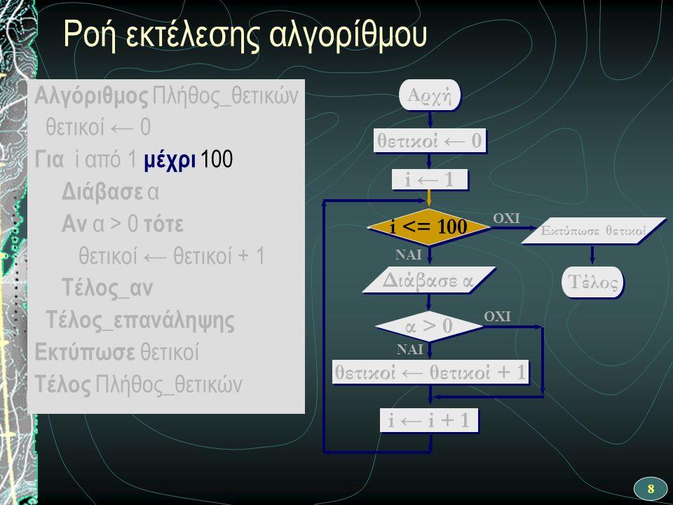 19 ΝΑΙ Αρχή θετικοί ← θετικοί + 1 i ← 1 i <= 100 OXI Διάβασε α OXI ΝΑΙ θετικοί ← 0 i ← i + 1 Τέλος Εκτύπωσε θετικοί α > 0 Ροή εκτέλεσης αλγορίθμου - 3 η επανάληψη OXI Αλγόριθμος Πλήθος_θετικών θετικοί ← 0 Για i από 1 μέχρι 100 Διάβασε α Αν α > 0 τότε θετικοί ← θετικοί + 1 Τέλος_αν Τέλος_επανάληψης Εκτύπωσε θετικοί Τέλος Πλήθος_θετικών Ας υποθέσουμε ότι η συνθήκη δεν ισχύει