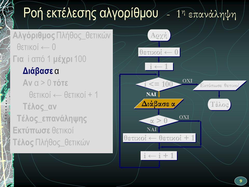 10 ΝΑΙ Αρχή θετικοί ← θετικοί + 1 i ← 1 i <= 100 OXI Διάβασε α OXI ΝΑΙ θετικοί ← 0 i ← i + 1 Τέλος Εκτύπωσε θετικοί α > 0 Ροή εκτέλεσης αλγορίθμου - 1 η επανάληψη α > 0 Αλγόριθμος Πλήθος_θετικών θετικοί ← 0 Για i από 1 μέχρι 100 Διάβασε α Αν α > 0 τότε θετικοί ← θετικοί + 1 Τέλος_αν Τέλος_επανάληψης Εκτύπωσε θετικοί Τέλος Πλήθος_θετικών
