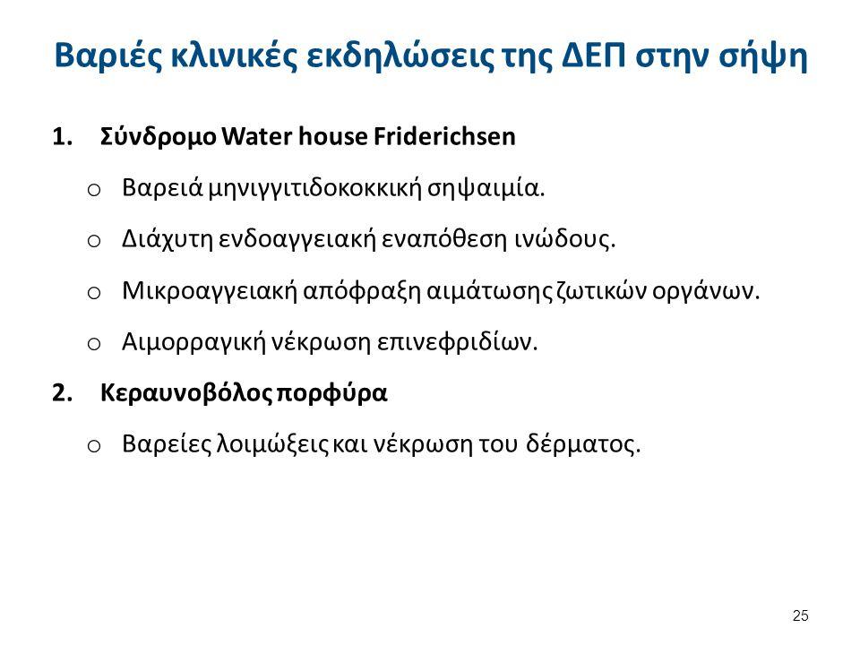 Βαριές κλινικές εκδηλώσεις της ΔΕΠ στην σήψη 1.Σύνδρομο Water house Friderichsen o Βαρειά μηνιγγιτιδοκοκκική σηψαιμία.