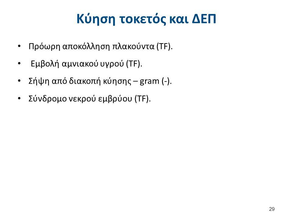Κύηση τοκετός και ΔΕΠ Πρόωρη αποκόλληση πλακούντα (TF).