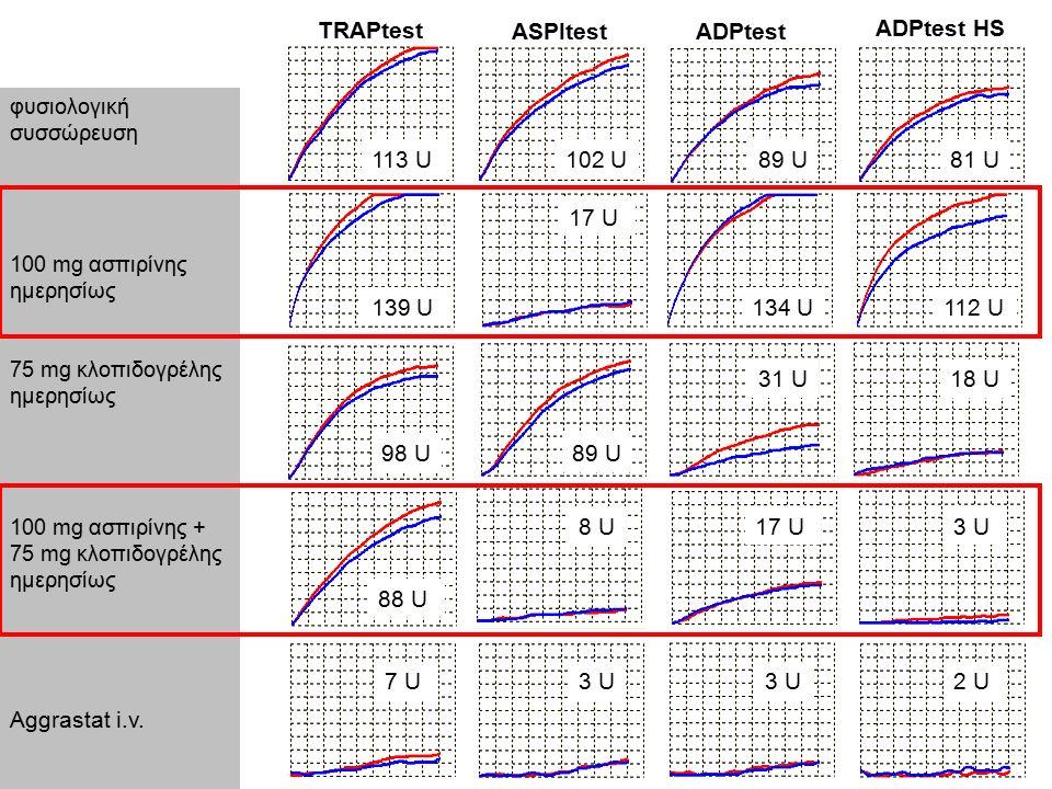 TRAPtest ASPItestADPtest ADPtest HS φυσιολογική συσσώρευση 100 mg ασπιρίνης ημερησίως 75 mg κλοπιδογρέλης ημερησίως 100 mg ασπιρίνης + 75 mg κλοπιδογρέλης ημερησίως Aggrastat i.v.