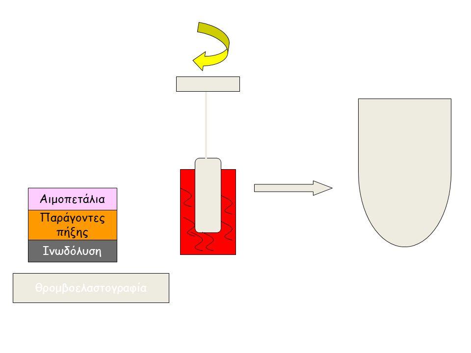 θρομβοελαστογραφία Ινωδόλυση Αιμοπετάλια Παράγοντες πήξης