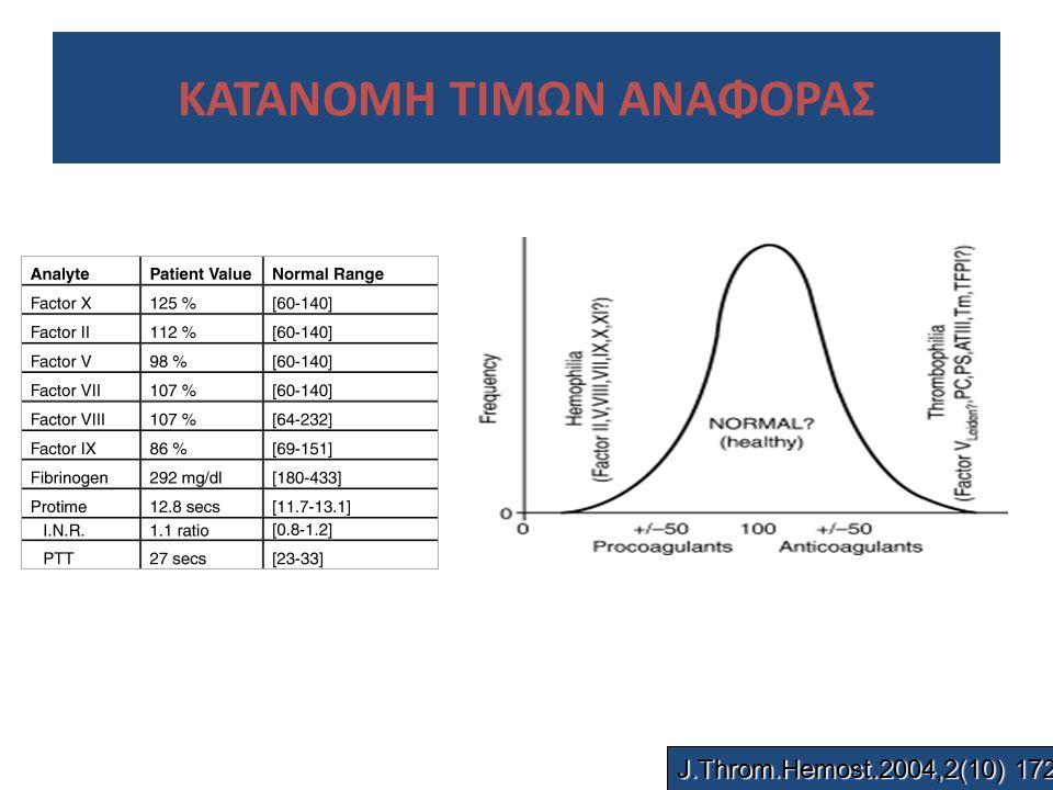 ΚΑΤΑΝΟΜΗ ΤΙΜΩΝ ΑΝΑΦΟΡΑΣ J.Throm.Hemost.2004,2(10) 1727