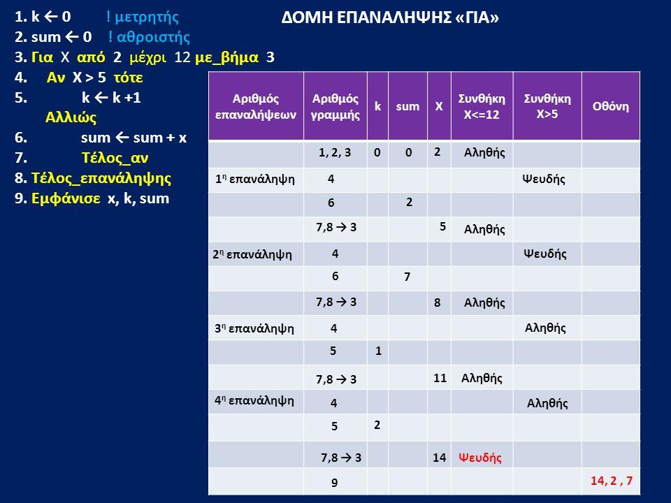 ΔΟΜΗ ΕΠΑΝΑΛΗΨΗΣ «ΓΙΑ» 1. k ← 0 ! μετρητής 2. sum ← 0 ! αθροιστής 3. Για Χ από 2 μέχρι 12 με_βήμα 3 4. Αν Χ > 5 τότε 5. k ← k +1 Αλλιώς 6. sum ← sum +