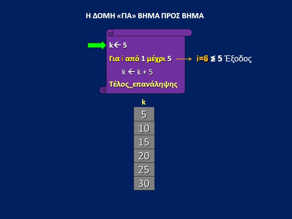 10 15 20 25 30 Η ΔΟΜΗ «ΓΙΑ» ΒΗΜΑ ΠΡΟΣ ΒΗΜΑ k  5 Για i από 1 μέχρι 5 k  k + 5 k  k + 5Τέλος_επανάληψης k i=1 i=2 i=3 i=4 i=5 i=6 > 5 Έξοδος 5 ≤ 5