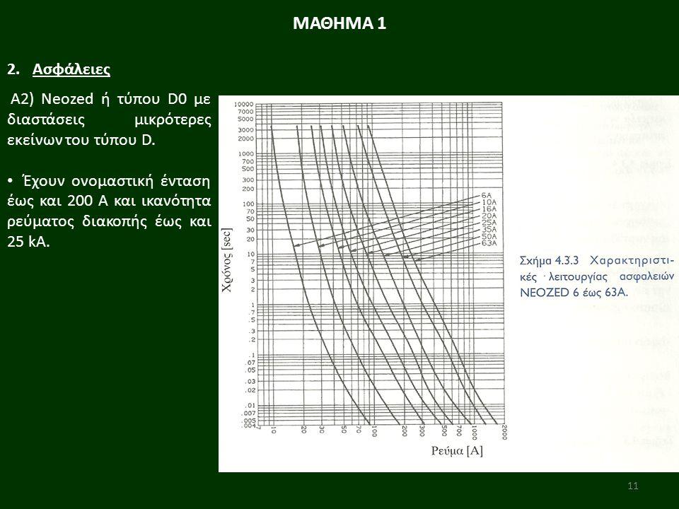 11 Α2) Neozed ή τύπου D0 με διαστάσεις μικρότερες εκείνων του τύπου D.