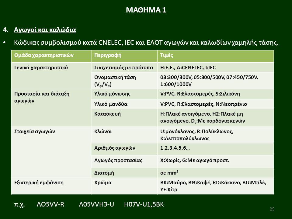 25 Ομάδα χαρακτηριστικώνΠεριγραφήΤιμές Γενικά χαρακτηριστικάΣυσχετισμός με πρότυπαΗ:Ε.Ε., Α:CENELEC, J:IEC Ονομαστική τάση (V φ /V π ) 03:300/300V, 05:300/500V, 07:450/750V, 1:600/1000V Προστασία και διάταξη αγωγών Υλικό μόνωσηςV:PVC, R:Ελαστομερές, S:Σιλικόνη Υλικό μανδύαV:PVC, R:Ελαστομερές, Ν:Νεοπρένιο ΚατασκευήΗ:Πλακέ ανοιγόμενο, Η2:Πλακέ μη ανοιγόμενο, D s :Με κορδόνια κενών Στοιχεία αγωγώνΚλώνοιU:μονόκλονος, R:Πολύκλωνος, Κ:Λεπτοπολύκλωνος Αριθμός αγωγών1,2,3,4,5,6… Αγωγός προστασίαςX:Χωρίς, G:Με αγωγό προστ.