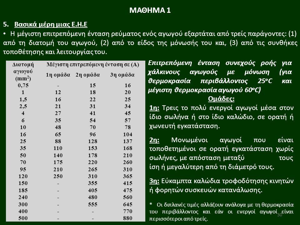 30 ΜΑΘΗΜΑ 1 5.Βασικά μέρη μιας Ε.Η.Ε Η μέγιστη επιτρεπόμενη ένταση ρεύματος ενός αγωγού εξαρτάται από τρείς παράγοντες: (1) από τη διατομή του αγωγού, (2) από το είδος της μόνωσής του και, (3) από τις συνθήκες τοποθέτησης και λειτουργίας του.