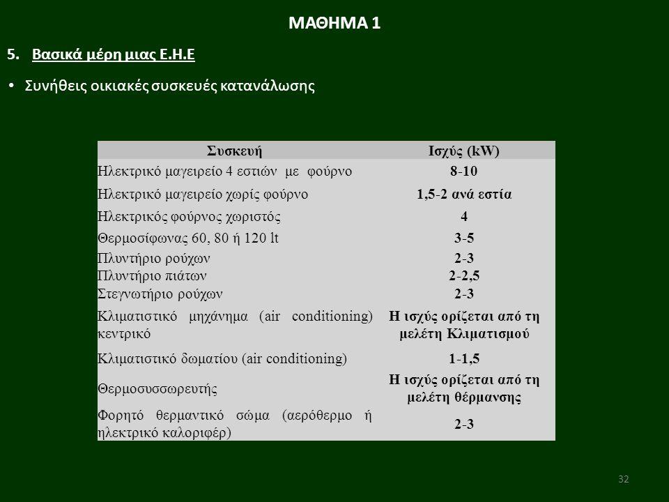 32 Συνήθεις οικιακές συσκευές κατανάλωσης ΜΑΘΗΜΑ 1 5.Βασικά μέρη μιας Ε.Η.Ε ΣυσκευήΙσχύς (kW) Ηλεκτρικό μαγειρείο 4 εστιών με φούρνο8-10 Ηλεκτρικό μαγειρείο χωρίς φούρνο1,5-2 ανά εστία Ηλεκτρικός φούρνος χωριστός4 Θερμοσίφωνας 60, 80 ή 120 lt3-5 Πλυντήριο ρούχων2-3 Πλυντήριο πιάτων2-2,5 Στεγνωτήριο ρούχων2-3 Κλιματιστικό μηχάνημα (air conditioning) κεντρικό Η ισχύς ορίζεται από τη μελέτη Κλιματισμού Κλιματιστικό δωματίου (air conditioning)1-1,5 Θερμοσυσσωρευτής Η ισχύς ορίζεται από τη μελέτη θέρμανσης Φορητό θερμαντικό σώμα (αερόθερμο ή ηλεκτρικό καλοριφέρ) 2-3