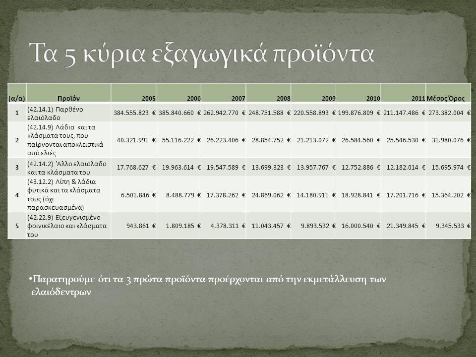 (α/α)Προϊόν2005200620072008200920102011Μέσος Όρος 1 (42.14.1) Παρθένο ελαιόλαδο 384.555.823 €385.840.660 €262.942.770 €248.751.588 €220.558.893 €199.876.809 €211.147.486 €273.382.004 € 2 (42.14.9) Λάδια και τα κλάσματα τους, που παίρνονται αποκλειστικά από ελιές 40.321.991 €55.116.222 €26.223.406 €28.854.752 €21.213.072 €26.584.560 €25.546.530 €31.980.076 € 3 (42.14.2) Αλλο ελαιόλαδο και τα κλάσματα του 17.768.627 €19.963.614 €19.547.589 €13.699.323 €13.957.767 €12.752.886 €12.182.014 €15.695.974 € 4 (43.12.2) Λίπη & λάδια φυτικά και τα κλάσματα τους (όχι παρασκευασμένα) 6.501.846 €8.488.779 €17.378.262 €24.869.062 €14.180.911 €18.928.841 €17.201.716 €15.364.202 € 5 (42.22.9) Εξευγενισμένο φοινικέλαιο και κλάσματα του 943.861 €1.809.185 €4.378.311 €11.043.457 €9.893.532 €16.000.540 €21.349.845 €9.345.533 € Παρατηρούμε ότι τα 3 πρώτα προϊόντα προέρχονται από την εκμετάλλευση των ελαιόδεντρων