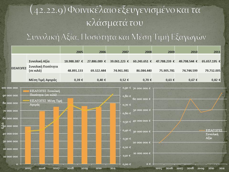 (α/α)Χώρα2005200620072008200920102011Μέσος Όρος 1 ΙΝΔΟΝΗΣΙΑ7.632.795 €12.800.562 €24.983.027 €26.840.776 €25.482.410 €25.389.770 €26.014.340 €21.306.240 € 2 ΜΑΛΑΙΣΙΑ7.308.976 €10.034.728 €6.887.979 €19.041.703 €6.896.705 €16.355.601 €22.122.308 €12.664.000 € 3 ΠΑΠΟΥΑΣΙΑ - ΝΕΑ ΓΟΥΙΝΕΑ2.919.724 €3.967.954 €4.976.364 €11.750.244 €13.555.041 €2.485.934 €0 €5.665.037 € 4 ΚΑΤΩ ΧΩΡΕΣ234.616 €300.573 €711.780 €563.603 €217.225 €3.855.391 €14.668.687 €2.935.982 € 5 ΓΕΡΜΑΝΙΑ336.148 €393.478 €506.483 €808.809 €702.652 €512.856 €869.075 €589.929 € 6 ΙΤΑΛΙΑ486.008 €244.946 €603.139 €527.514 €563.515 €603.280 €480.675 €501.297 € Περίπου το 80% των εισαγωγών προέρχεται από την Ινδονησία και την Μαλαισία