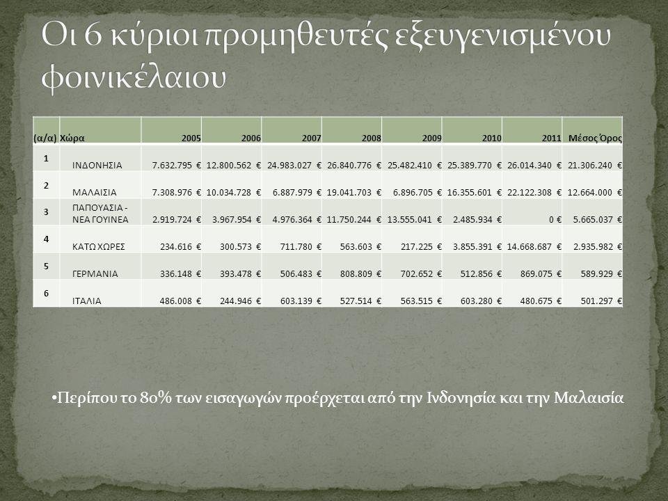 α/αΠροϊόν2005200620072008200920102011Μέσος Όρος 1 (42.22.9) Εξευγενισμένο φοινικέλαιο και κλάσματα του 18.988.387 €27.886.089 €39.061.223 €60.243.651 €47.788.239 €49.798.544 €65.657.195 €44.203.333 € 2 (42.15.1) Ακατέργαστο ηλιέλαιο 25.332.902 €30.390.601 €41.391.962 €42.999.314 €29.320.921 €35.017.823 €33.969.664 €34.060.455 € 3 (41.11.2) Λίπη και λάδια ψαριών και τα κλάσματα τους, άλλα από τα λάδια από συκώτια ψαριών 10.278.189 €12.066.447 €16.834.626 €27.320.955 €24.500.784 €24.235.350 €31.282.496 €20.931.264 € 4 (42.16.1) Ακατέργαστο λάδι αραβοσίτου 13.288.396 €17.167.902 €16.951.617 €39.818.845 €22.704.263 €13.832.004 €13.205.722 €19.566.964 € 5 (42.15.9) Εξευγενισμένο ηλιέλαιο και κλάσματα του 11.888.773 €13.875.735 €18.368.000 €14.652.407 €19.499.052 €22.814.963 €34.344.158 €19.349.013 € 6 (42.16.9) Εξευγενισμένο λάδι αραβοσίτου και τα κλάσματα του 6.357.023 €7.491.015 €6.180.358 €17.702.965 €10.002.208 €15.968.176 €17.460.995 €11.594.677 € 7 (43.12.2) Λίπη και λάδια φυτικά και τα κλάσματα τους (όχι παρασκευασμένα) 6.766.541 €8.140.480 €12.192.535 €18.703.692 €8.134.226 €10.075.459 €11.242.451 €10.750.769 € 8 (42.24.9) Εξευγενισμένο φοινικοπυρηνέλαιο και κλάσματα του 3.448.067 €7.446.427 €11.509.498 €12.503.994 €11.770.403 €13.985.661 €12.045.499 €10.387.078 € 9 (42.11.1) Σογιέλαιο ακατέργαστο, έστω και αποκομμιωμένο 1.615 €1.965.966 €16.625.425 €18.492.777 €6.323.421 €4.616.633 €1.818.773 €7.120.659 € 10 (42.22.1) Ακατέργαστο φοινικέλαιο 2.272.797 €1.784.393 €5.139.121 €9.982.209 €7.751.689 €6.555.131 €6.240.677 €5.675.145 €