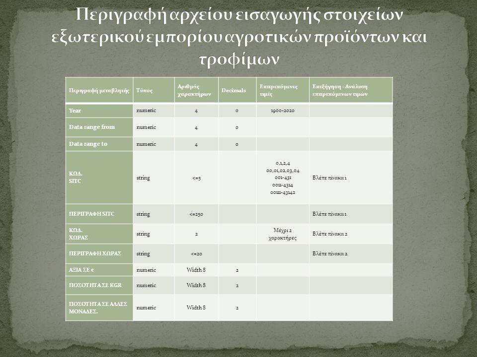 1.Παρακολούθηση ειδικού σεμιναρίου με θέμα το αντικείμενο της πρακτικής άσκησης 2.Επιλογή προϊόντων και μέγεθος ανάλυσης στοιχείων για κάθε φοιτητή/τρια 3.Αποστολή ειδικού αιτήματος προς την Ελληνική Στατιστική Αρχή για την απόκτηση των στοιχείων 4.Αναμονή για την λήψη στοιχείων από ΕΛ.ΣΤΑΤ.