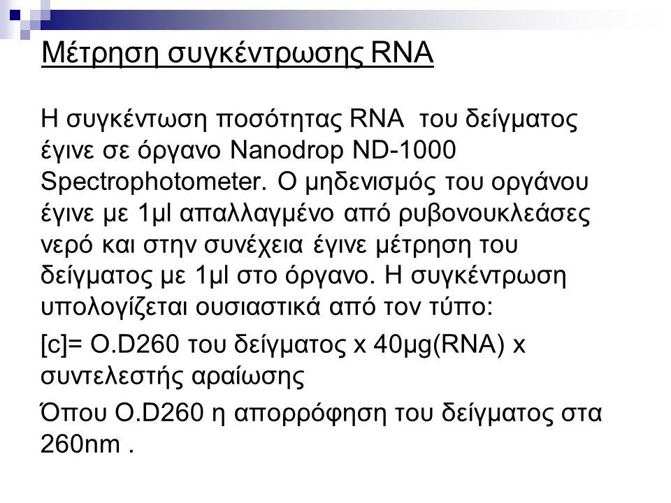 Μέτρηση συγκέντρωσης RNA Η συγκέντωση ποσότητας RNA του δείγματος έγινε σε όργανο Nanodrop ND-1000 Spectrophotometer. Ο μηδενισμός του οργάνου έγινε μ