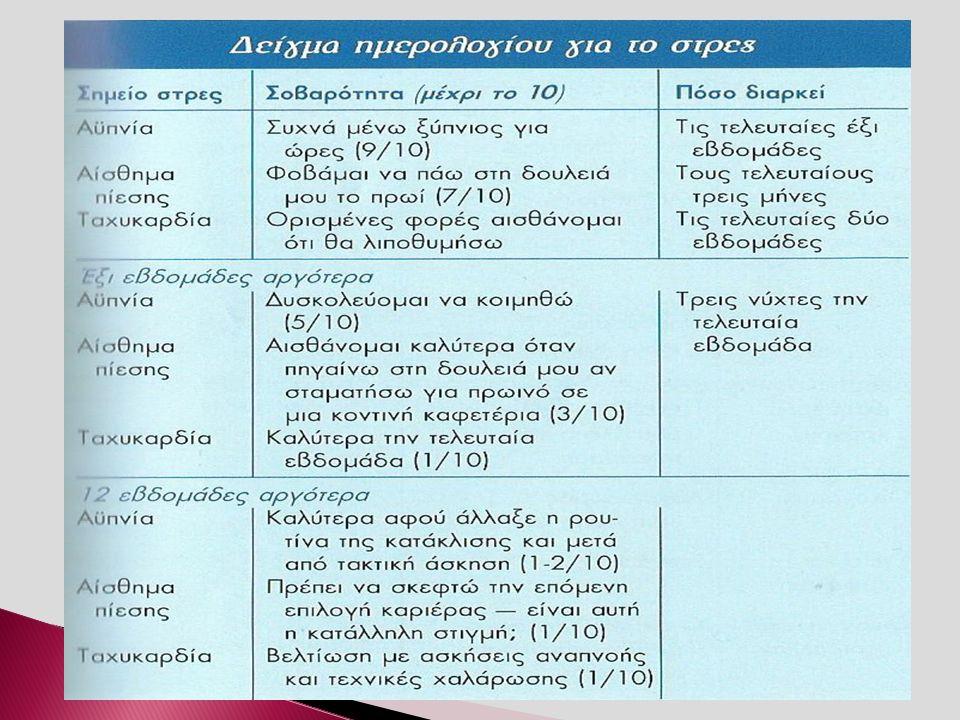  Βιοανάδραση: Είναι πληροφορίες για τις σωματικές σας λειτουργίες, π.χ.